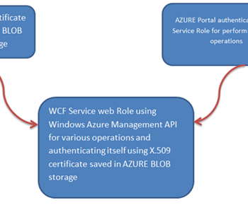 Downloading file as byte array from AZURE BLOB storage in