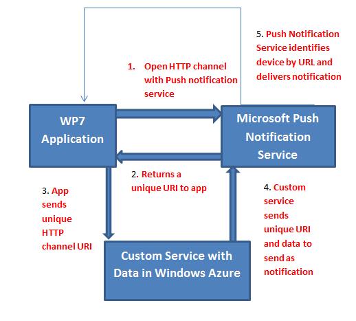 block diagram for push notification in windows phone 7 dhananjay kumar rh debugmode net Architecture Block Diagram Electrical Block Diagram