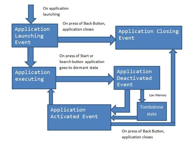 Block Diagram on Windows Phone 7 Application Life Cycle Events – Dhananjay  KumarDhananjay Kumar