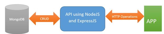 Step by Step building Node js based REST API to perform CRUD