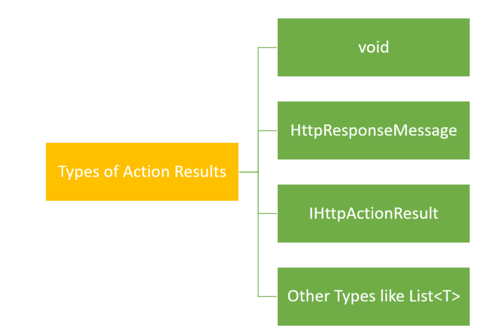 action result type